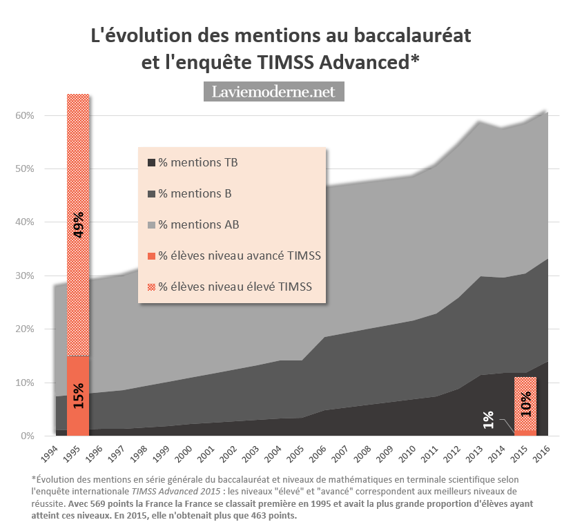 Résultats TIMSS/TIMSS Advanced 2015 - Page 10 20161129_mentions%26TIMSSbis